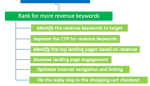 Revenue-based SEO Key Results