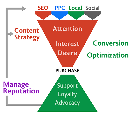 Capture Commerce addresses the online marketing funnel