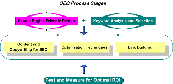 Search engine optimization tutorial - SEO process tutorial