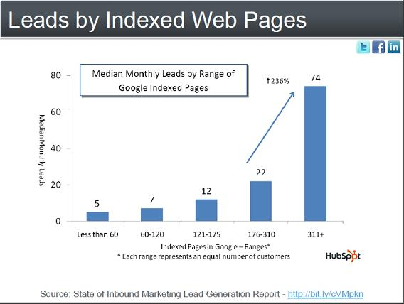 leads by indexed web pages