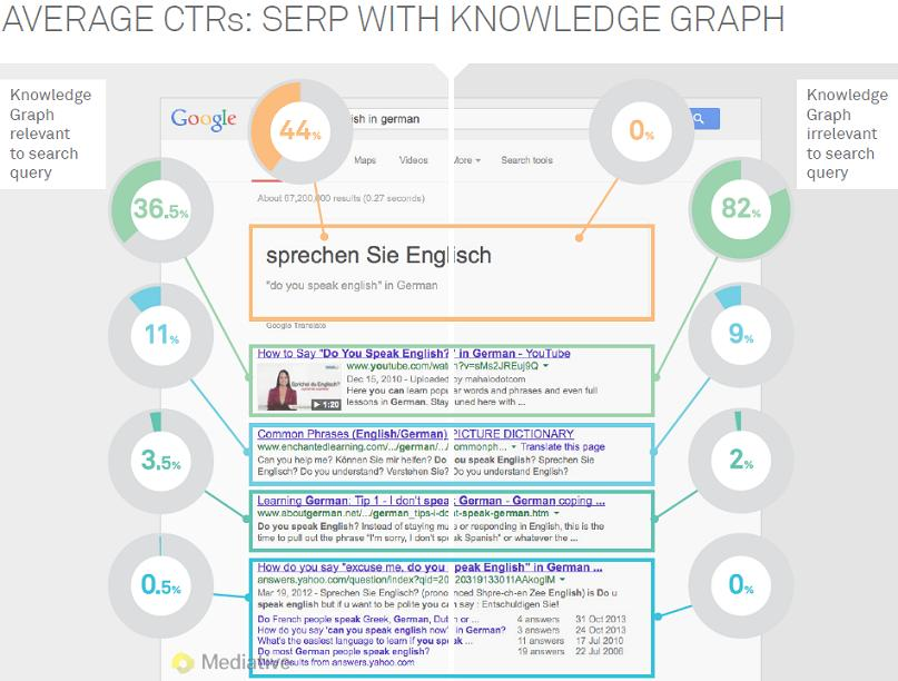 Mediative Study: Knowledge Graph CTRs