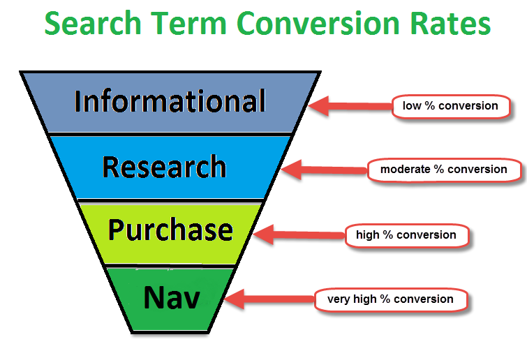 search term conversion rates