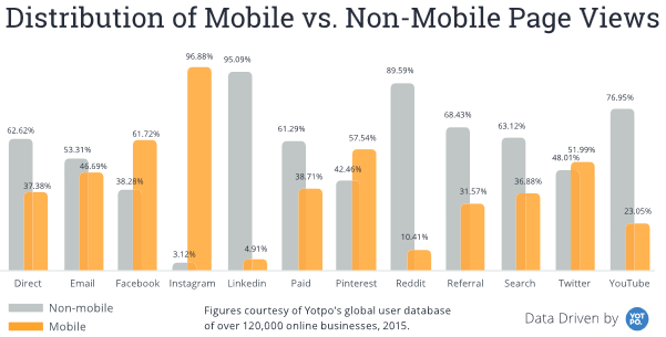 Mobile vs. non-mobile pageviews
