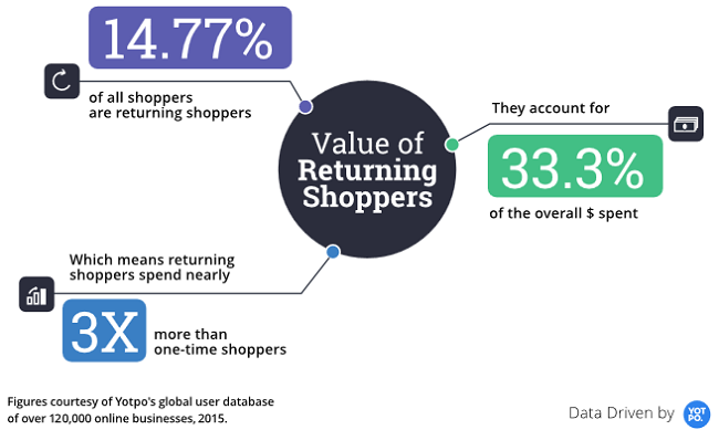 4 Ecommerce Opportunities From Yotpo's Benchmark Report To Make You Cheer