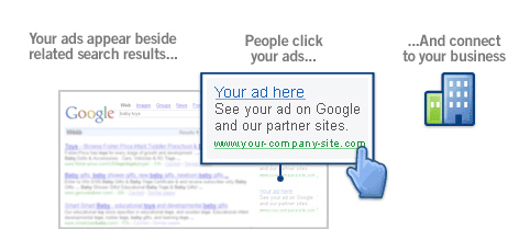 Early Google Adwords enticement