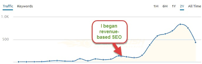 How To Overcome Being Burned by SEO and Surge Forward