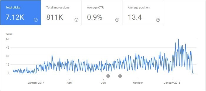 SEO traffic growth of one ecommerce category page