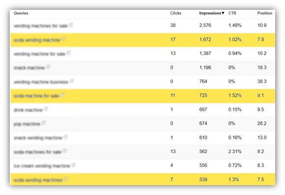 target keywords with a low CTR